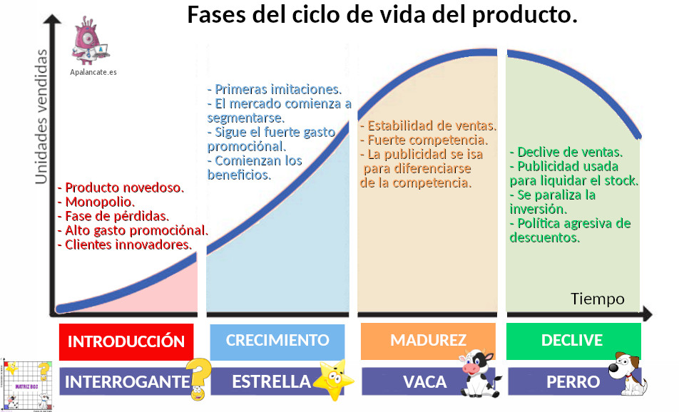 ciclo vida del producto marketing mix